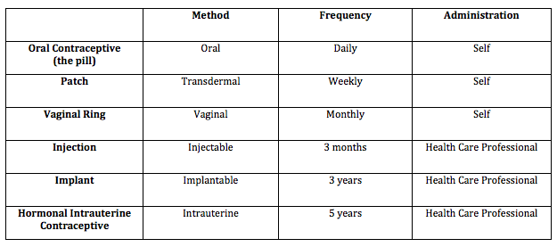 Contraception options